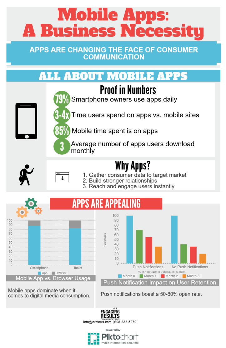 mobile-apps-a-business-necessity